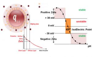 wallis_zeta-potentiaal-principe